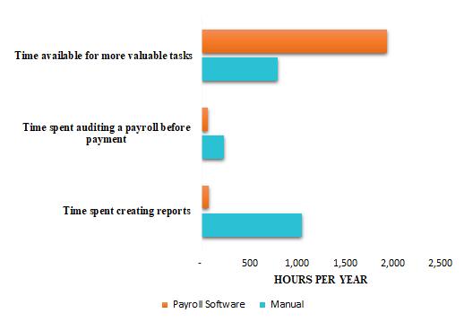 payroll software vs manual payroll