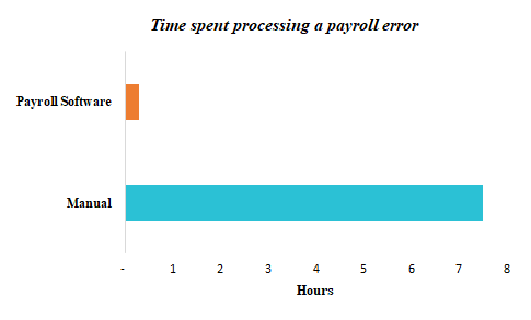 Significance of automated payroll error